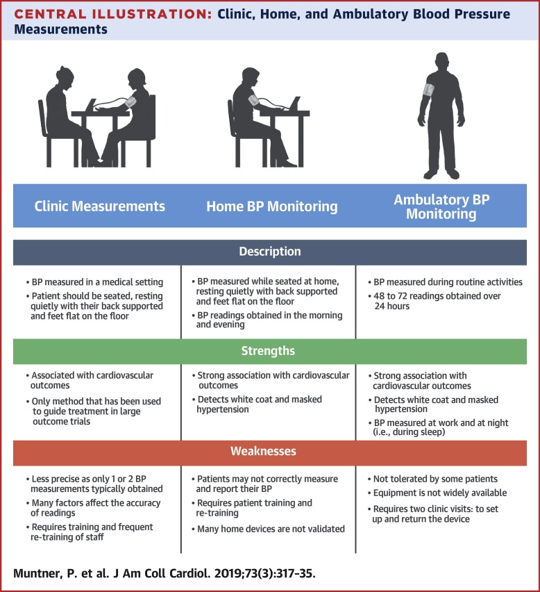Blood Pressure Assessment in Adults in Clinical Practice and Clinic