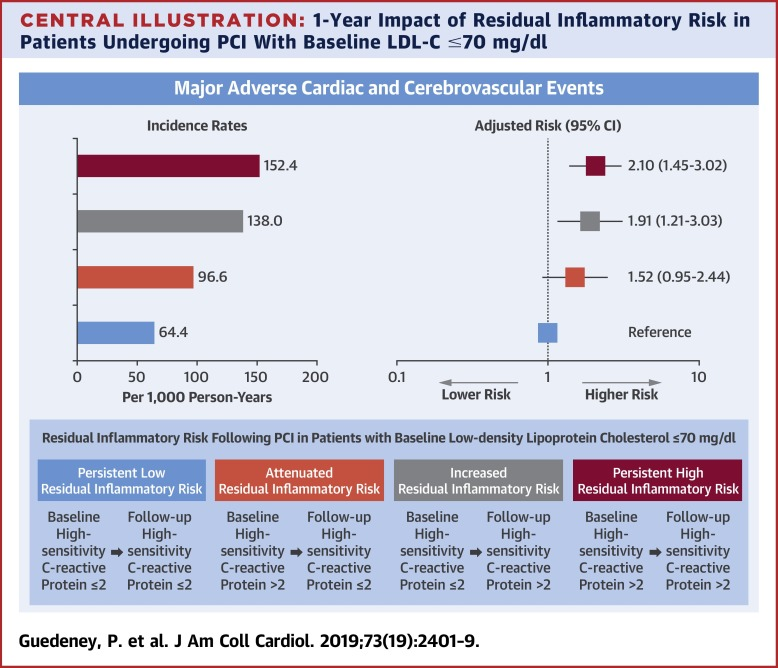 Residual Inflammatory Risk in Patients With Low LDL