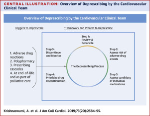 Deprescribing in Older Adults With Cardiovascular Disease