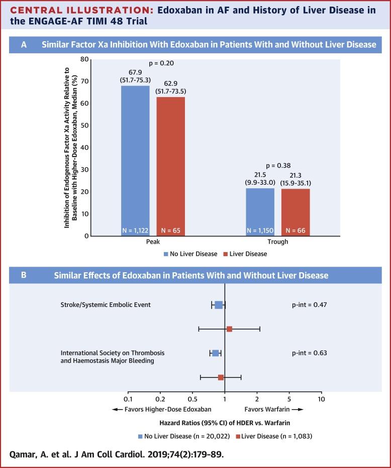 Edoxaban Versus Warfarin in Patients With Atrial