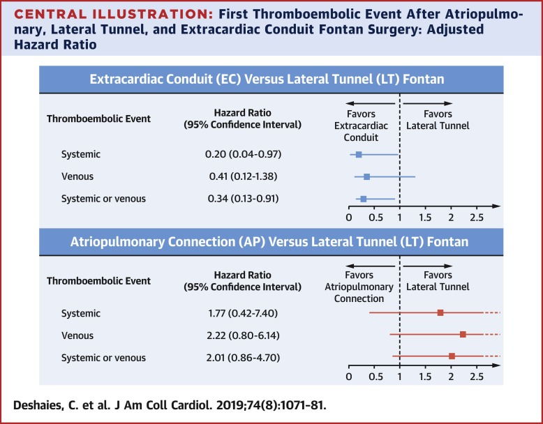 Thromboembolic Risk After Atriopulmonary, Lateral Tunnel