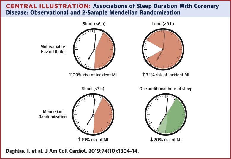 Sleeping Too Much — or Too Little — Boosts Heart Attack Risk