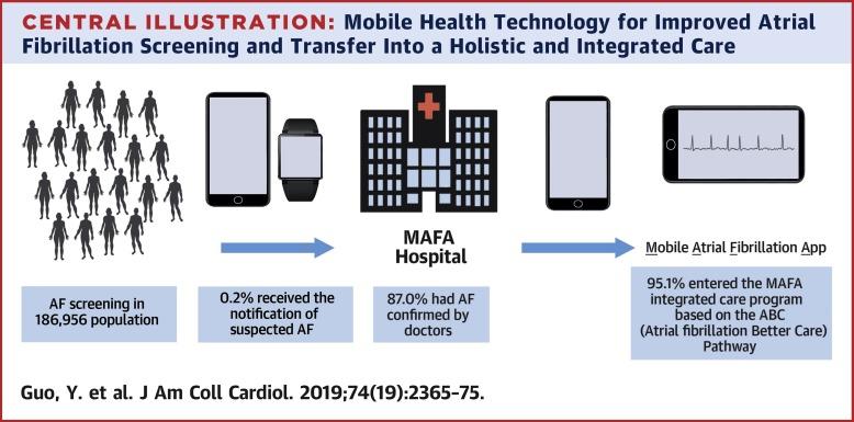 [JACC发表论文]:移动光电容积脉搏波描记法技术检测心房纤颤