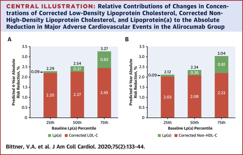 Effect Of Alirocumab On Lipoprotein A And Cardiovascular Risk