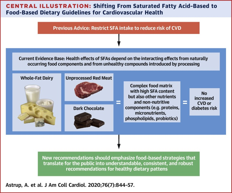 risks of diet high in saturated fat