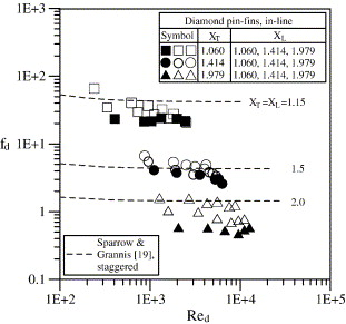Thermal Performance Of In Line Diamond Shaped Pin Fins In A Rectangular Duct Sciencedirect