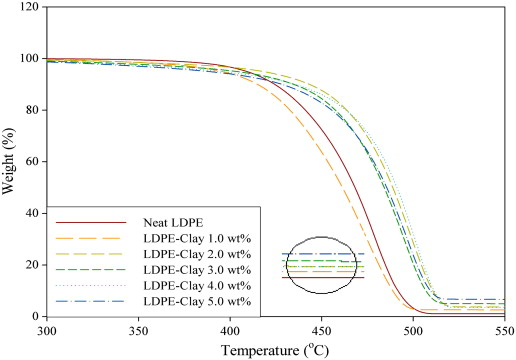 Effect of clay and compatibilizer on the mechanicalthermal tga of solid ldpegmaclay nanocomposites system b fandeluxe Choice Image