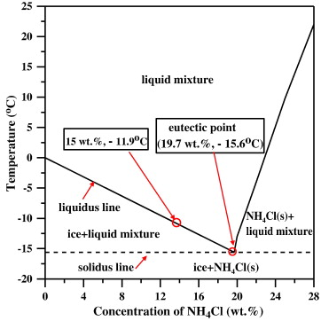 Filling Box Process During Solidification Of A Liquid Hypoeutectic