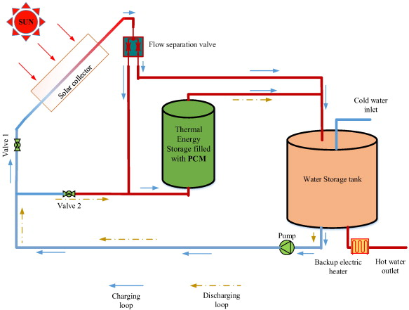 Performance investigation of thermal energy storage system