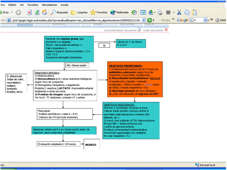 Implementation Of A Bundle Of Actions To Improve Adherence