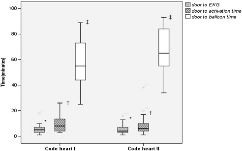 Does cardiac catheterization laboratory activation by