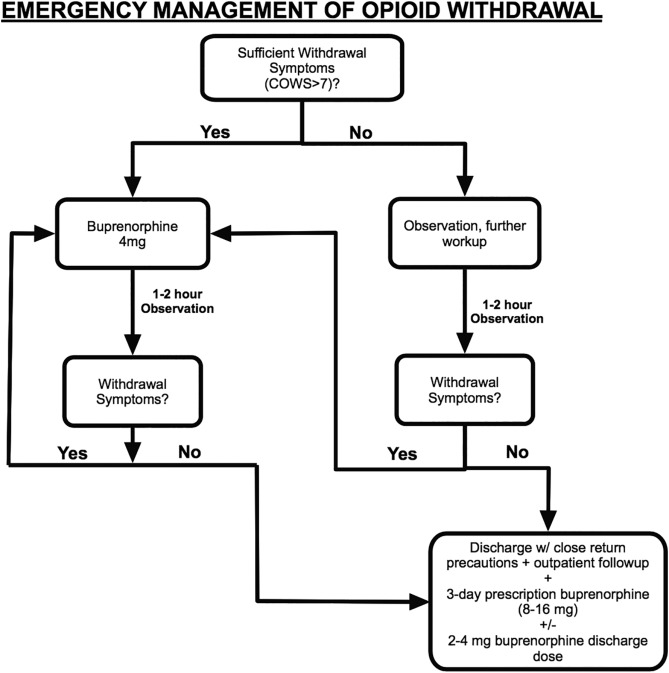 Approach to buprenorphine use for opioid withdrawal