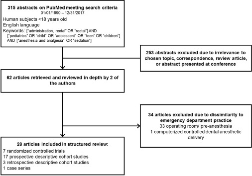 Systematic Review: Rectal Administration of Medications for