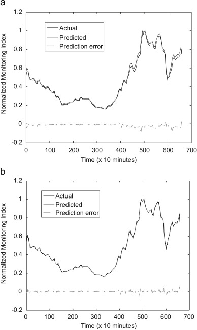 Prognostics of machine condition using soft computing