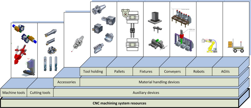 A Unified Manufacturing Resource Model for representing CNC
