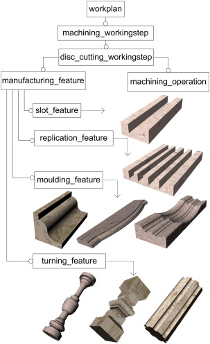 Modelling and implementing circular sawblade stone cutting