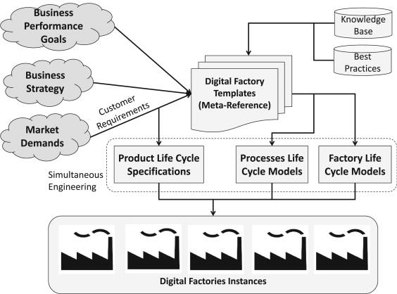 Factory Templates for Digital Factories Framework - ScienceDirect