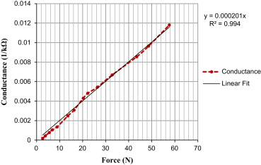 A force sensing tool for disassembly operations - ScienceDirect