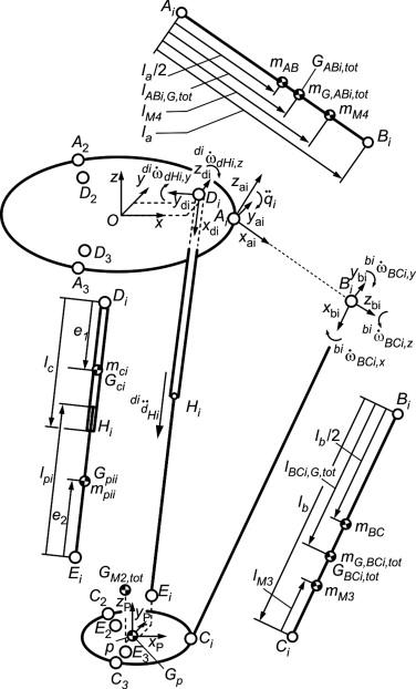 Abi Diagram