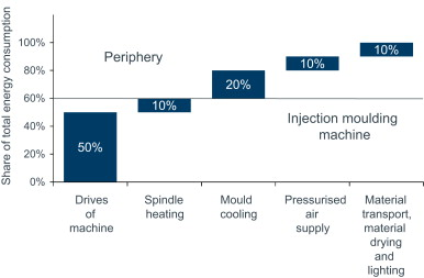 Energy efficiency benchmarking for injection moulding