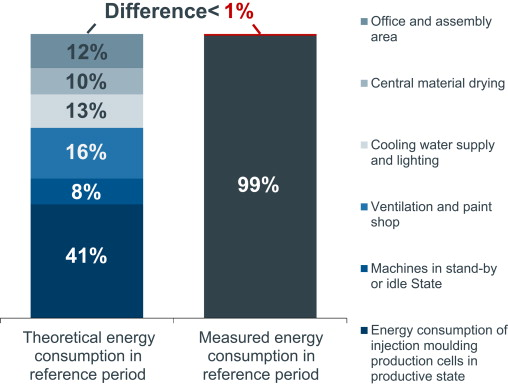 Energy efficiency benchmarking for injection moulding processes
