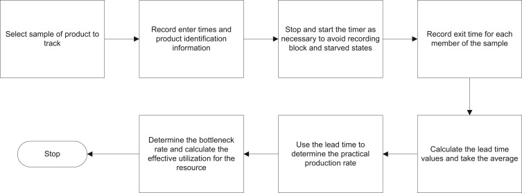 Constraint identification techniques for lean manufacturing systems