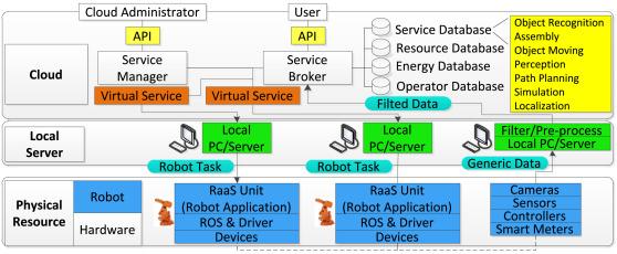 Ubiquitous Manufacturing System Based On Cloud A Robotics