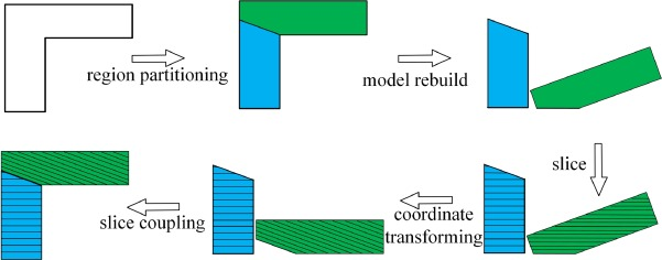Inclined layer printing for fused deposition modeling