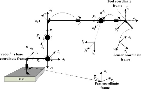 Simultaneous and on-line calibration of a robot-based