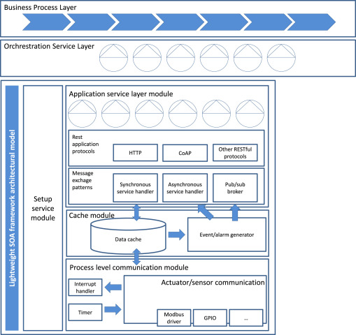 Enabling distributed manufacturing resources through SOA