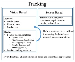 A Systematic Review Of Augmented Reality Applications In