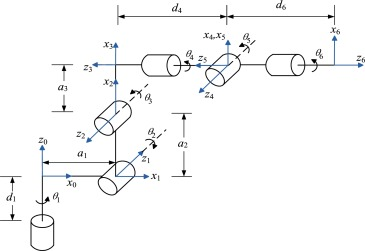 Modeling and calibration of high-order joint-dependent