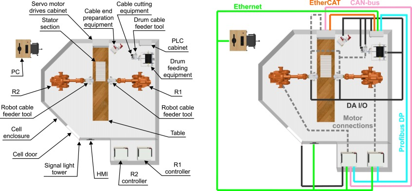 Robotized stator cable winding - ScienceDirect on