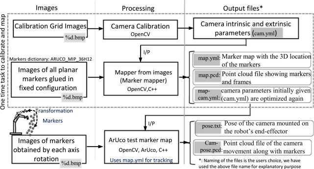 Opencv Markers