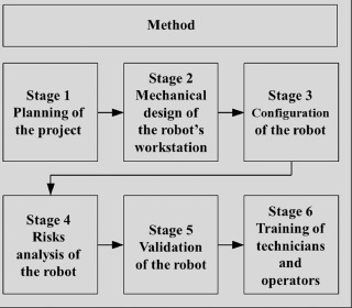 Introduction and configuration of a collaborative robot in