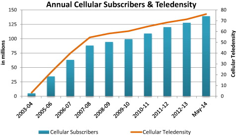 Telecom sector of Pakistan: Potential, challenges and