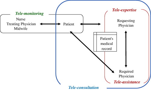 Modeling for effective collaboration in telemedicine