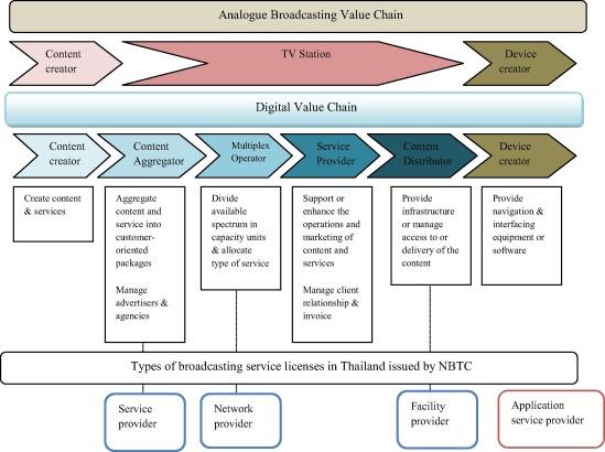 Responding to media convergence: Regulating multi-screen