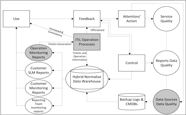 Integrated feedback control reporting for improving quality