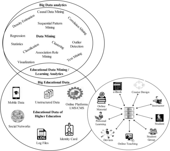 Educational Data Mining And Learning Analytics For 21st Century