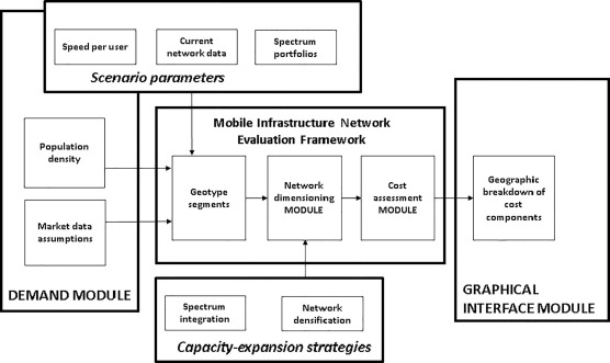 Assessing the capacity, coverage and cost of 5G infrastructure