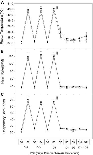 PLASMAPHERESIS EFFECT ON HAEMATOLGICAL AND BIOCHEMICAL PARAMETERS IN