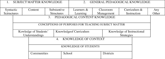 Re envisioning teaching practice student teacher learning in a teacher knowledge fandeluxe Choice Image