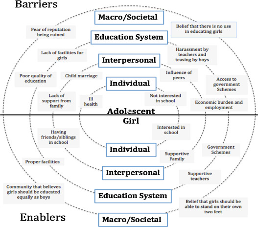 The barriers and enablers to education among scheduled caste