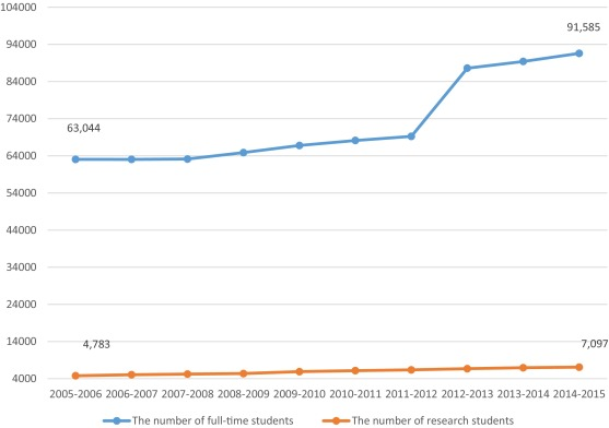 Changes in Chinese higher education: Financial trends in