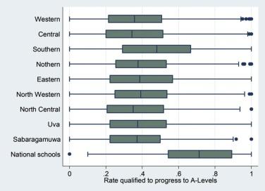 School-level resource allocation and education outcomes in Sri Lanka