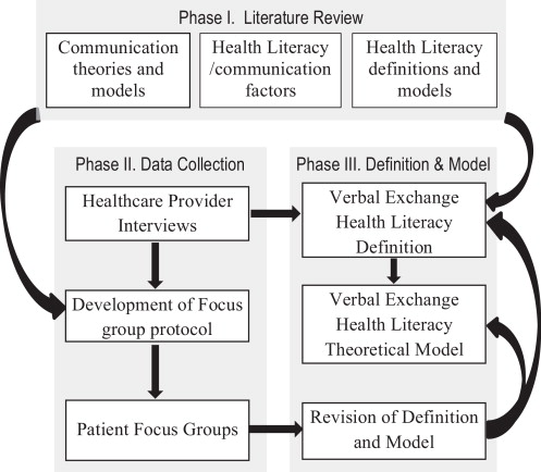 A conceptual model of verbal exchange health literacy - ScienceDirect