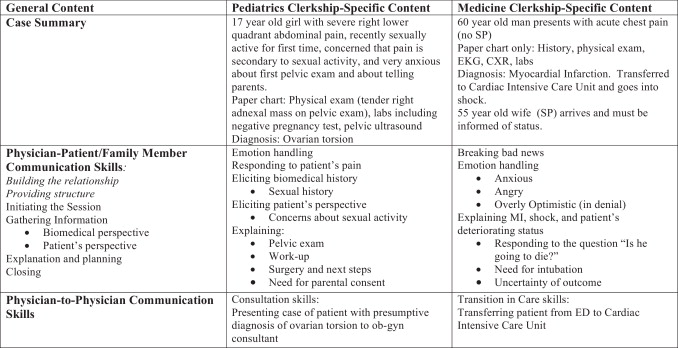 The Group Objective Structured Clinical Experience: Building
