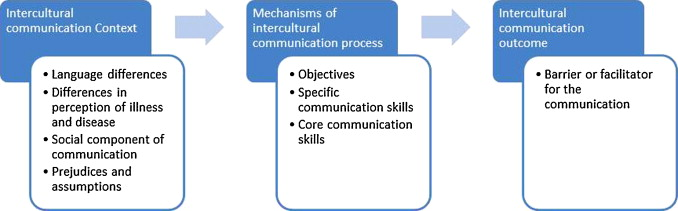 factors that influence communication and interpersonal interactions