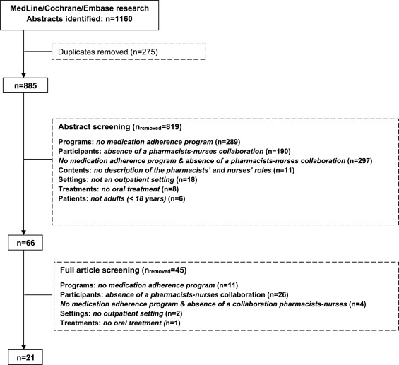 Pharmacist-nurse collaborations in medication adherence